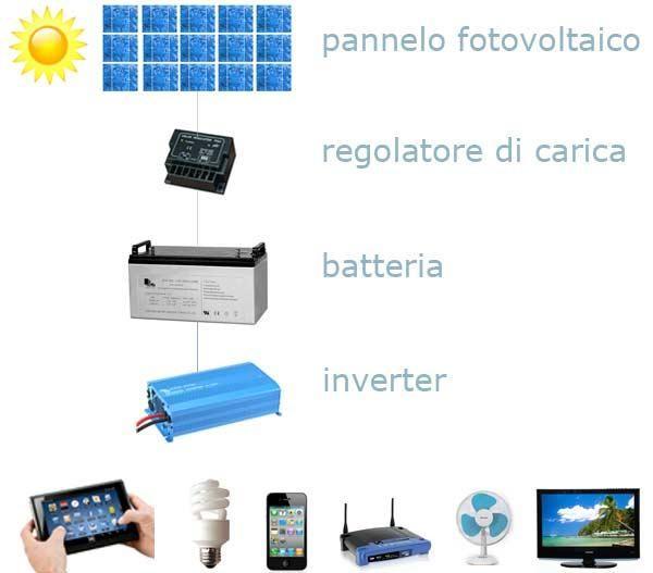 schema-impianto-fotovoltaico-fai-da-te