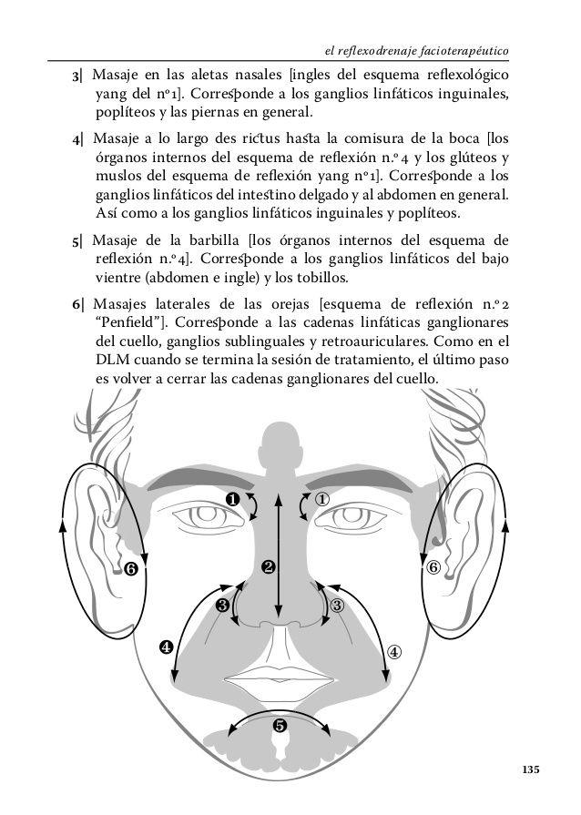 el reflexodrenaje facioterapéutico1353| Masaje en las aletas nasales ...