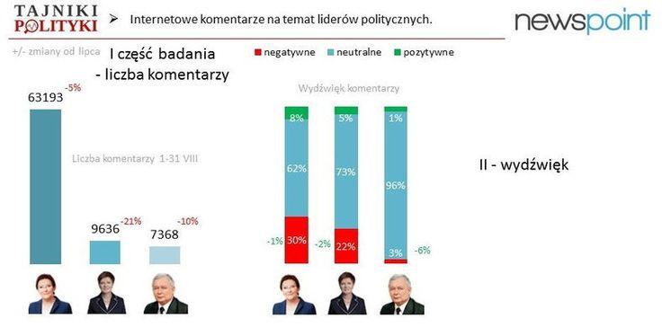 Newspoint bada poziom hejtów w polskiej polityce. Sprawdźcie wyniki! http://wiadomosci.onet.pl/kraj/premier-kopacz-obiektem-hejtu-czy-jest-obciazeniem-dla-po/30xceg