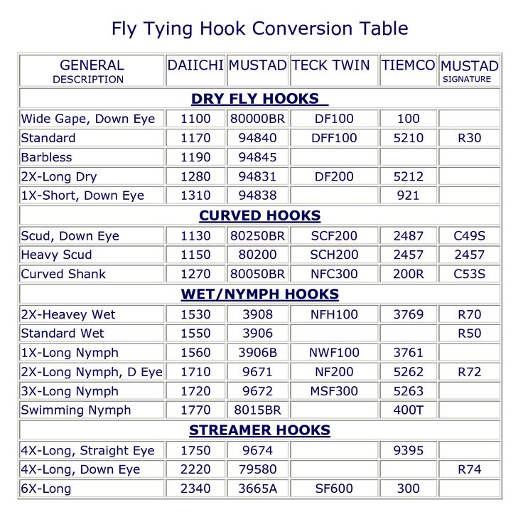 Fly Tying Hook Conversion Chart Fly Tying Fly Fishing Tips Fly Fishing