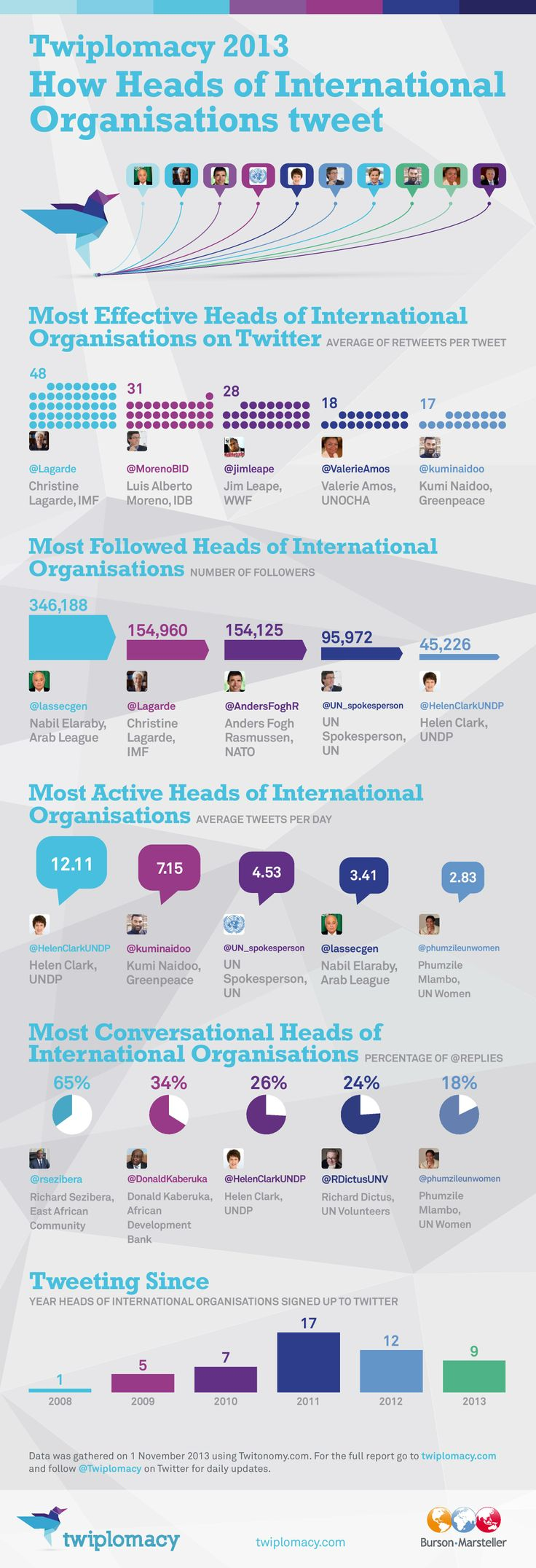 Twiplomacy 2013: How Heads of International Organisations Tweet #Twitter #infographic