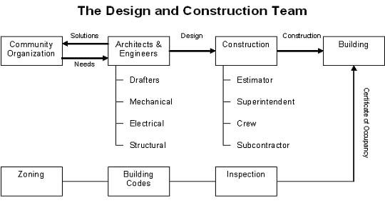 A typical design and construction team for a project PEOPLE - project roles and responsibilities matrix templates