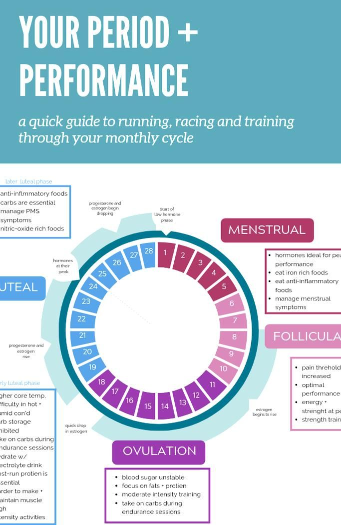 Your Period Performance Understanding Your Monthly Cycle To Optimize Your Running Sarah Canney Run Far Girl In 2020 Iron Rich Foods Cycle Understanding Yourself