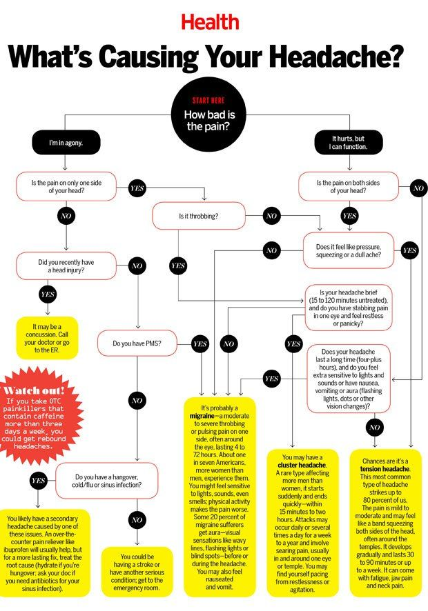 What's really causing your headache? Use this chart to find out.   Health.com
