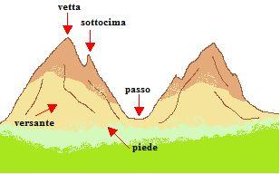 Parti di una montagna