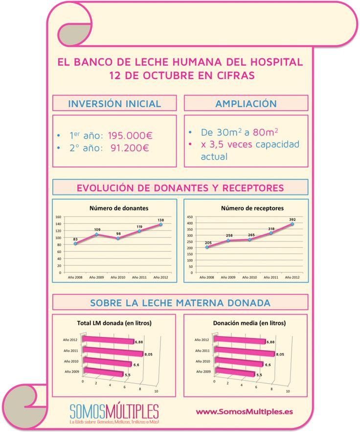 El banco de leche materna del Hospital 12 de Octubre en cifras.  Podéis leer el reportaje completo sobre bancos de leche materna aquí:   http://www.somosmultiples.es/blog/2013/10/29/como-funciona-un-banco-de-leche-materna-bebes-prematuros/