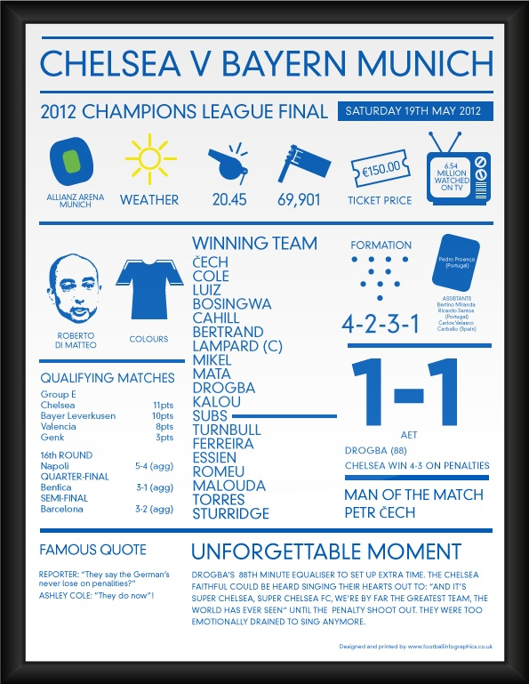 2012 Chelsea Champions League Winners Infographic Poster