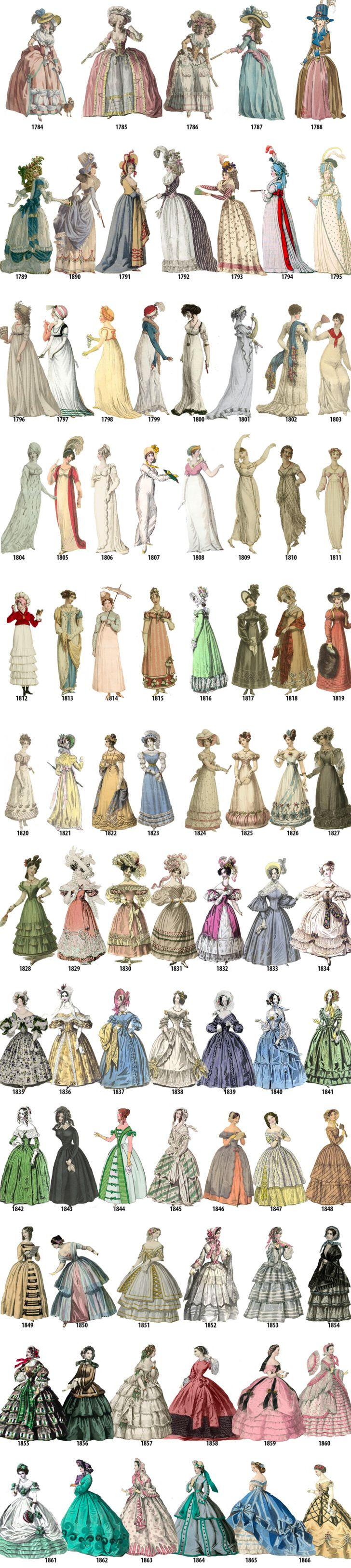 Women's fashion in every year from 1784-1970 - Album on Imgur