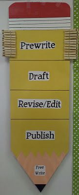 Writing process pencil shows where students are in the writing process.  Love!