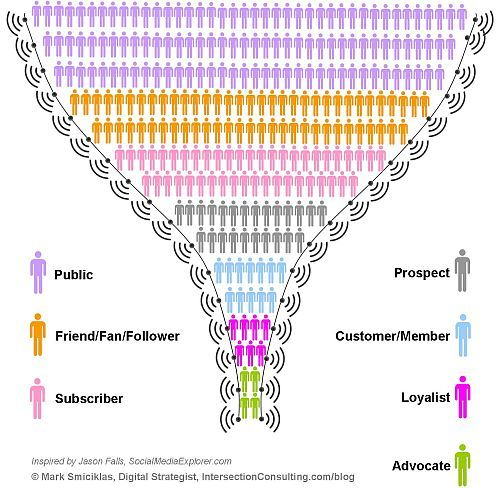 The social media marketing funnel. This graphic still works.