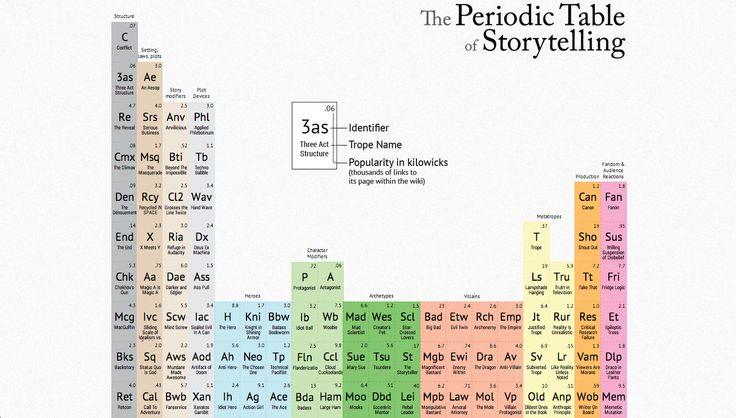 La Tabla Periodica del Storytelling: historias hechas partículas.