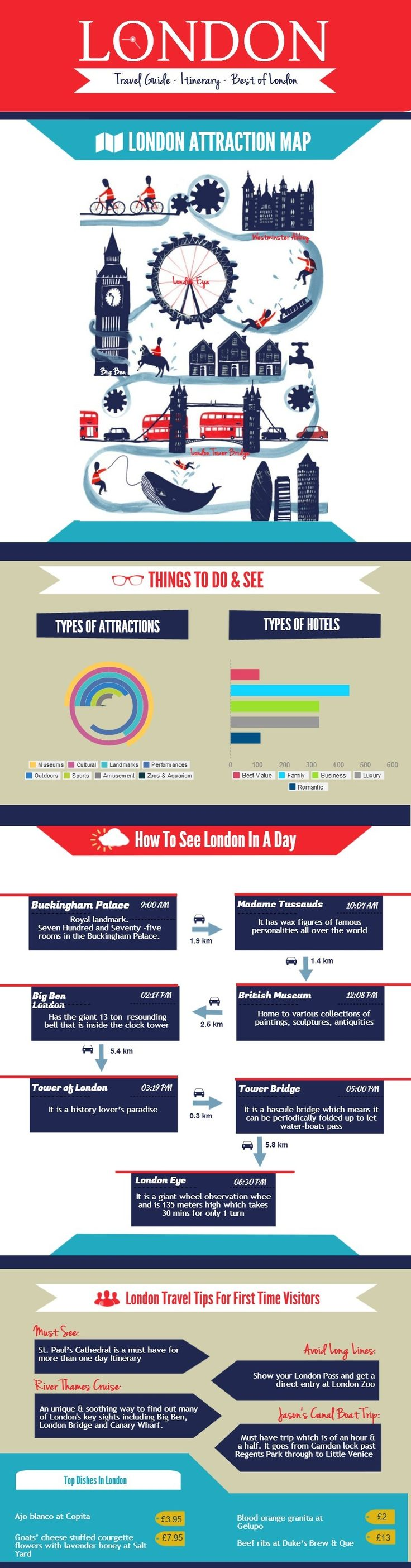 Have only day in London? No problem! This expert infographic will help you maximize your time to see London in one day.