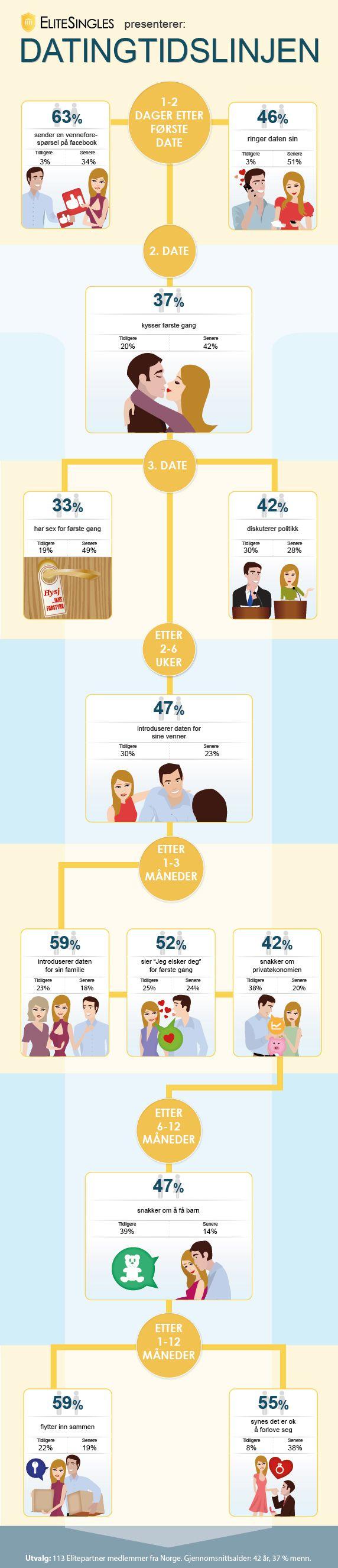 datingtidslinjen: kysser første gang #blikjent #forholdet #Infografikk