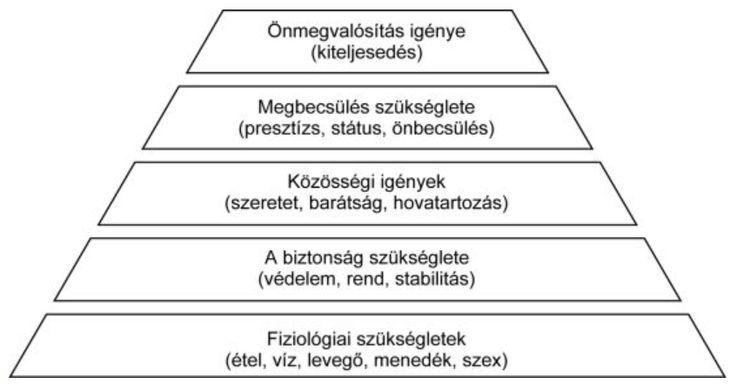 Hallottál már a Maslow piramisról? És arról, hogy ez milyen összefüggésben van az Y generációval?
