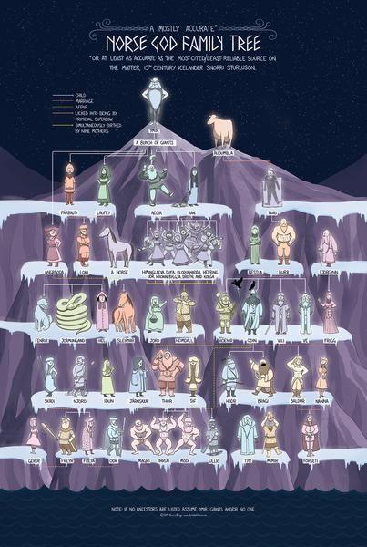 Les 3: stamboom van de godenfamilie