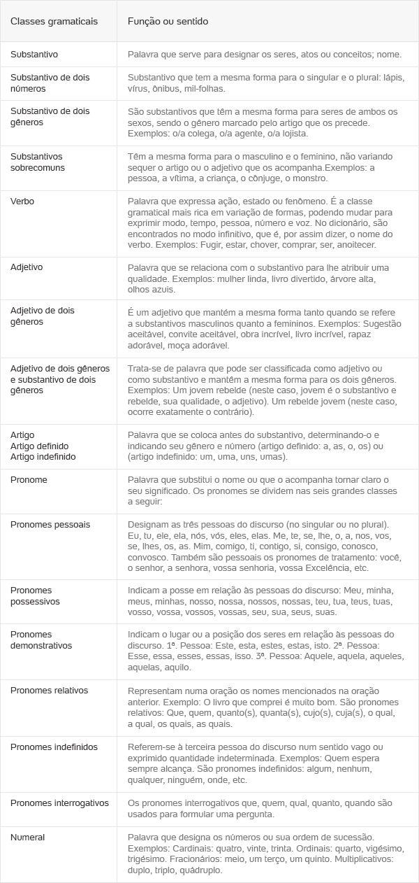 Classes Gramaticais variáveis: Substantivo, verbo, adjetivo, artigo, numeral e…
