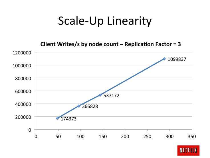 The Netflix Tech Blog: Benchmarking Cassandra Scalability on AWS - Over a million writes per second