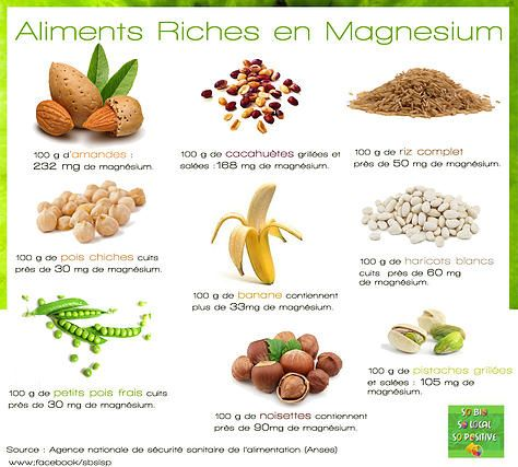 Aliments riches en magn sium mieux manger pinterest - Tableau des aliments riches en fibres ...