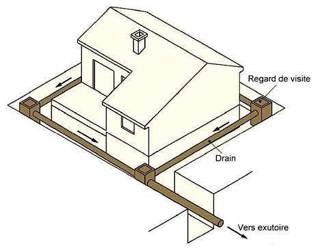les 7 meilleures images du tableau drainage sur pinterest. Black Bedroom Furniture Sets. Home Design Ideas