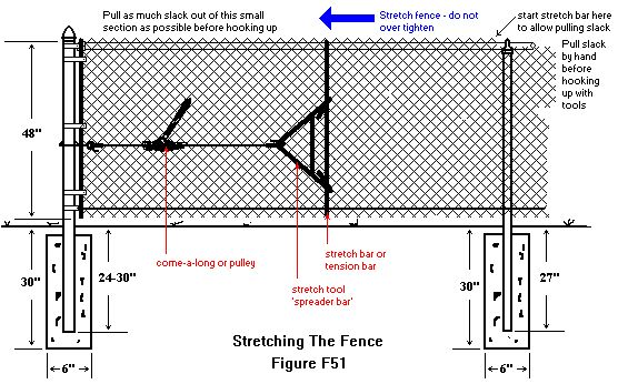 Chain Link Fence Installation Manual In 2020