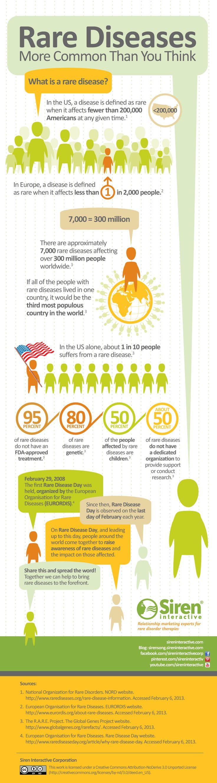 Rare Disease Infographic