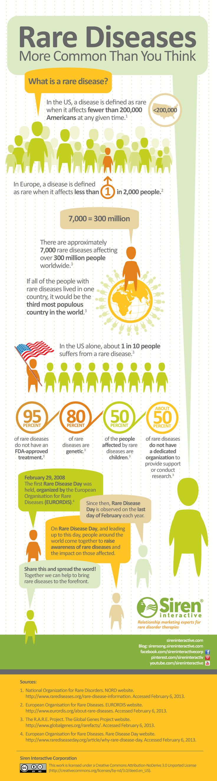 Interesting infographic - rare disease day infographic, rare diseases, rare disorders, rare genetic diseases