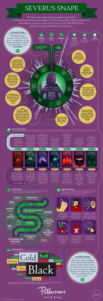 All about Snape