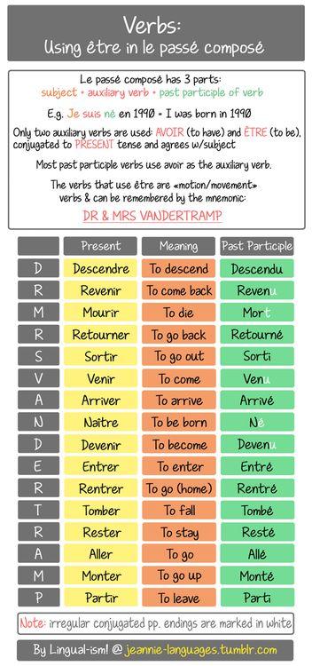 """Dr Mrs Vandertrampp* pour le passé composé avec être - *Le verbe 'passer' se conjugue aussi avec être quand il veut dire """"to pass by"""" (i.e. passer par)"""