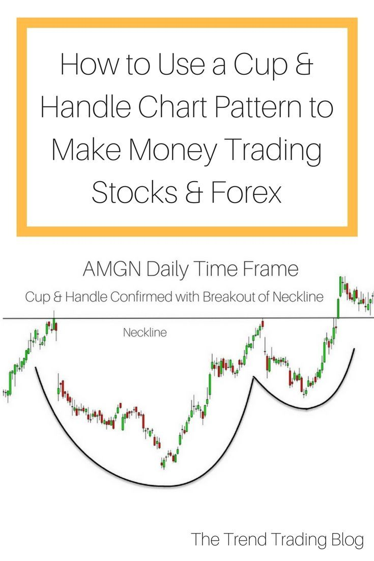Top 5 Most Reliable Chart Patterns Trend Trading Chart Money
