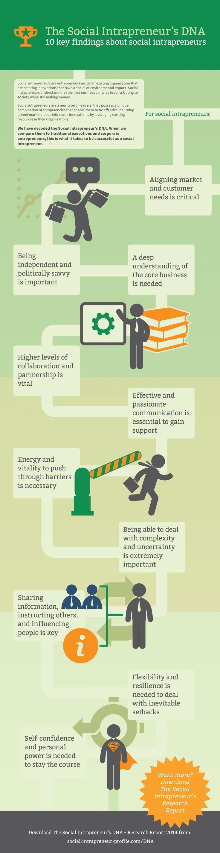 Social Media  >> The Social Intrapreneur's DNA #infographic - Business ...