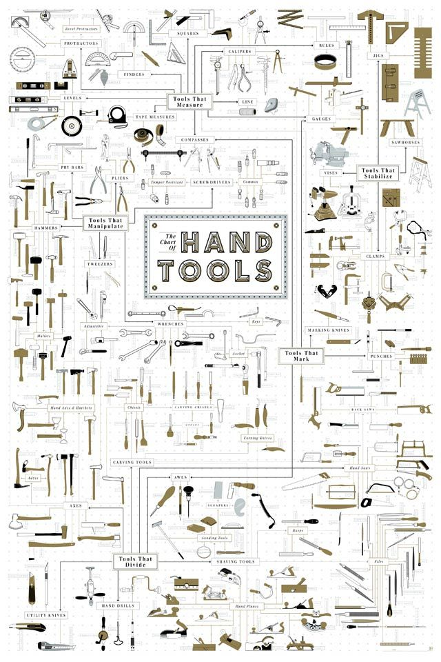 All The Hand Tools.