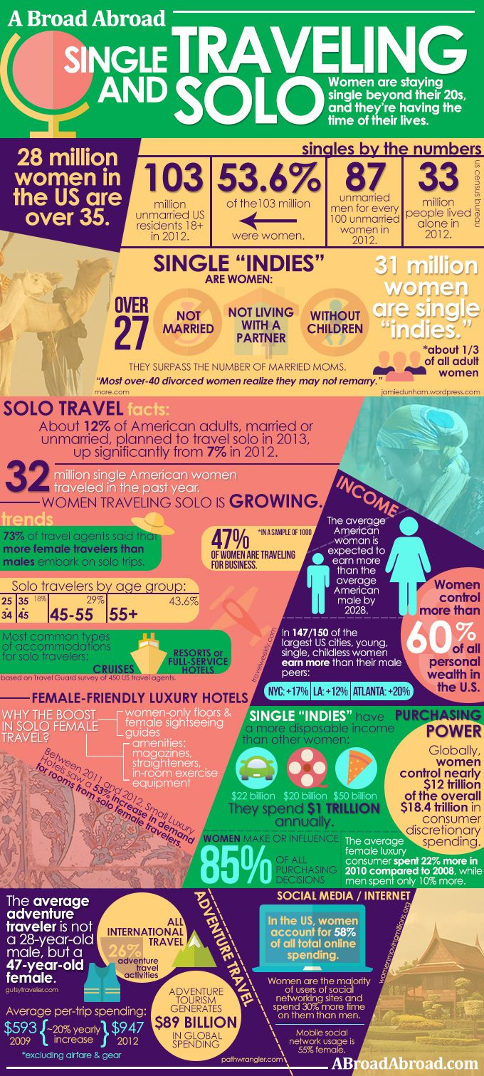 SOLO TRAVEL INFOGRAPHIC http://www.abroadabroad.com/the-stats/