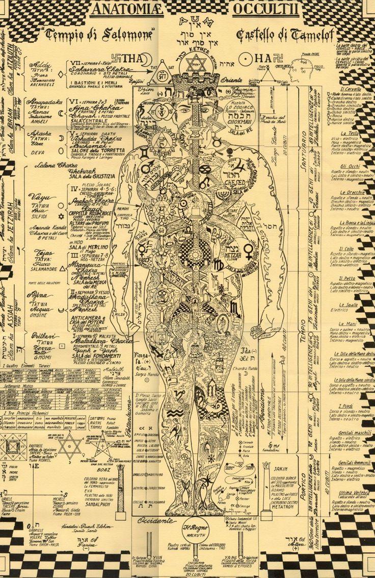 Okkulte Anatomie der menschlichen Figur