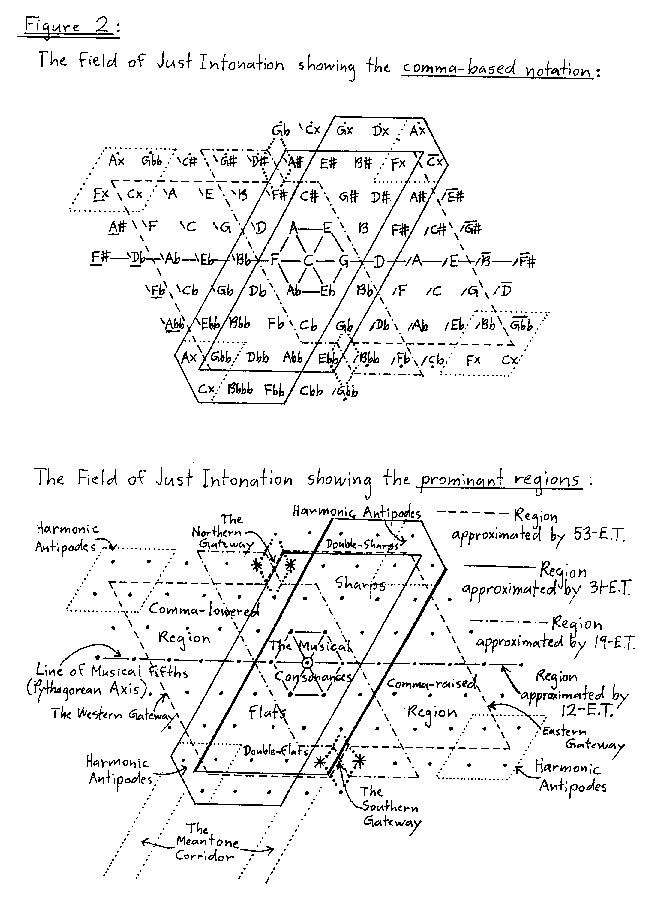 Field of just intonation. The presence of the Syntonic Comma interval (11 schismas in size), and the Ditonic or Pythagorean Comma (12 schismas in size), leads to a natural resolution of the field of Just Intonation into a scale of Commas, if we temper into the closed cycle of 53-ET. This great system of temperament can rightly be named Quasi-Just Intonation since it preserves so many of the essential properties of pure Just Intonation within a reasonably manageable complexity.