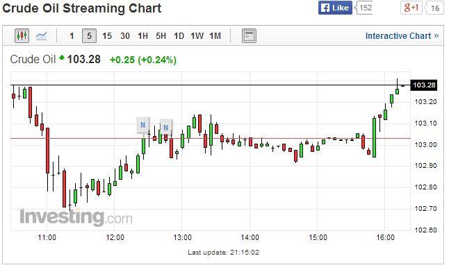 Crude Oil Futures Live Chart
