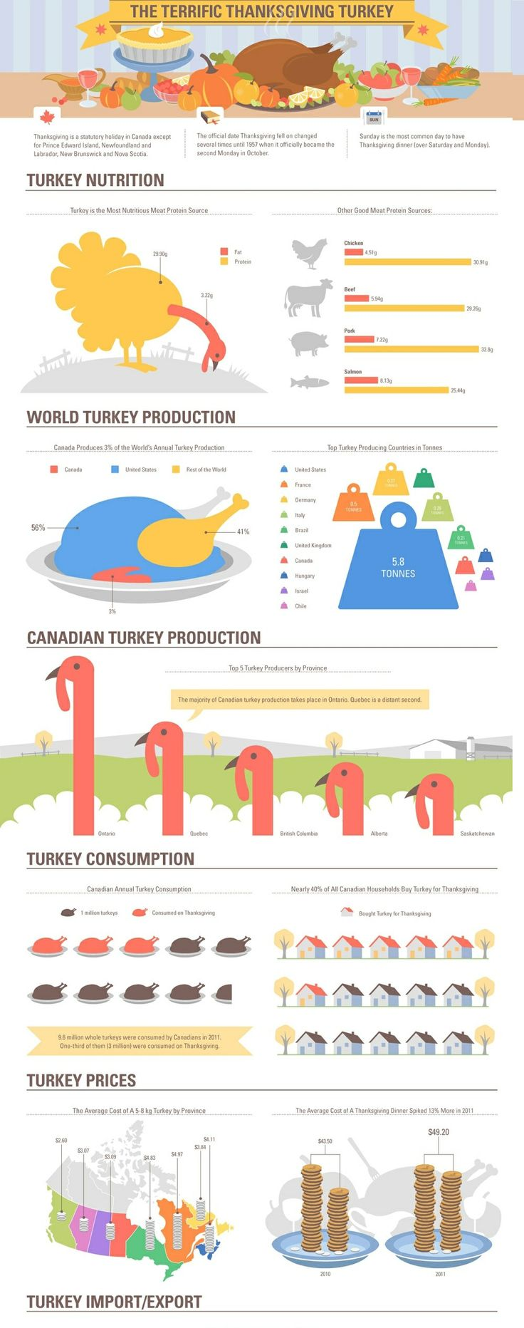 A Canadian Thanksgiving. #Thanksgiving #Canadian #Infographics