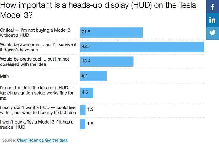 Tesla Model 3 HUD — Huge Demand, Even If It Won't Arrive (Poll Results)