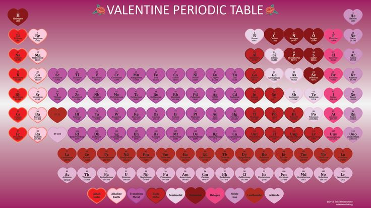 periodic table valentines day card