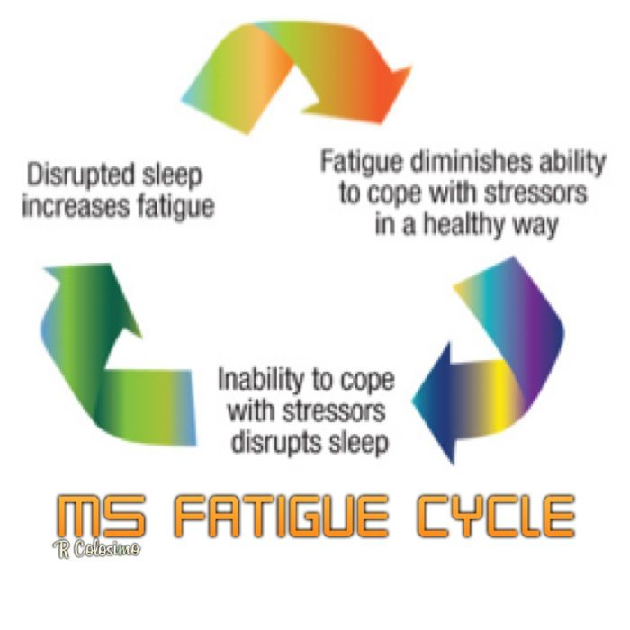 an analysis of multiple sclerosis ms as a chronic often disabling disease Multiple sclerosis is a chronic, often disabling disease that attacks the central nervous system symptoms may be mild, such as numbness in the limbs, or severe, such as paralysis or loss of vision.