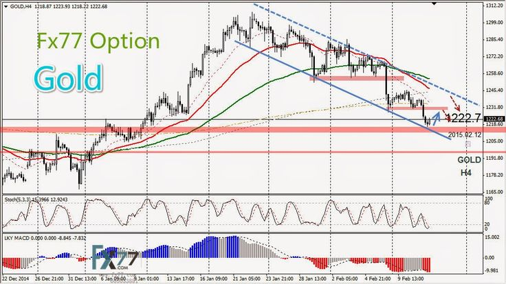 Daily Analysis from FX77 Binary Option: Technical Analysis from FX77 OPTION, 12/02/2015