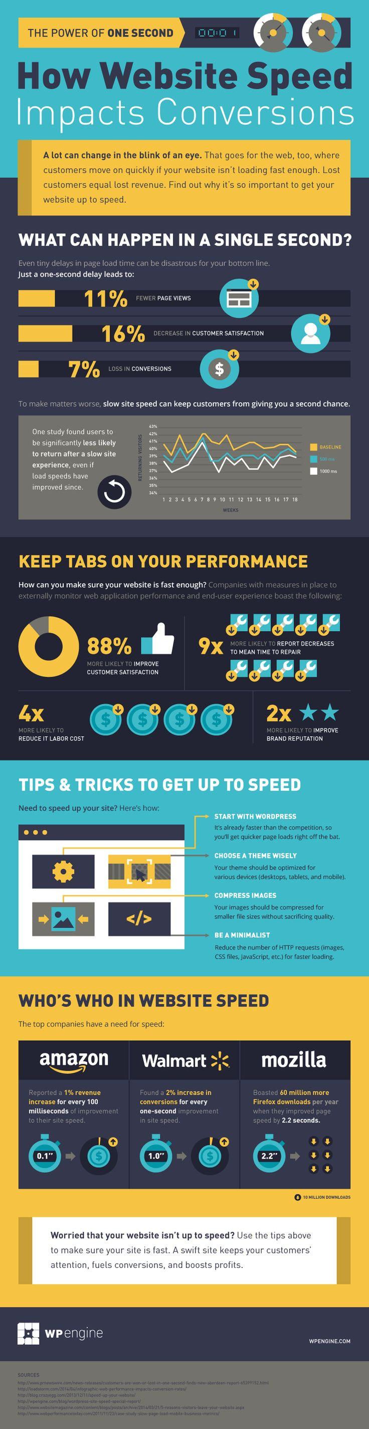 The Power of One Second - Infographics - Website Magazine