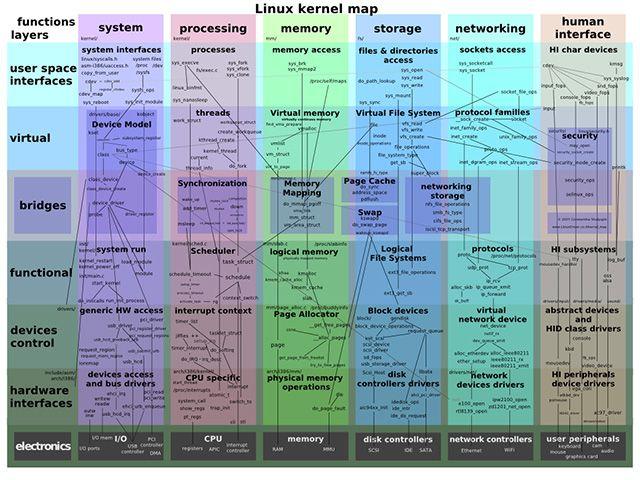 linux programming interface epub gratis