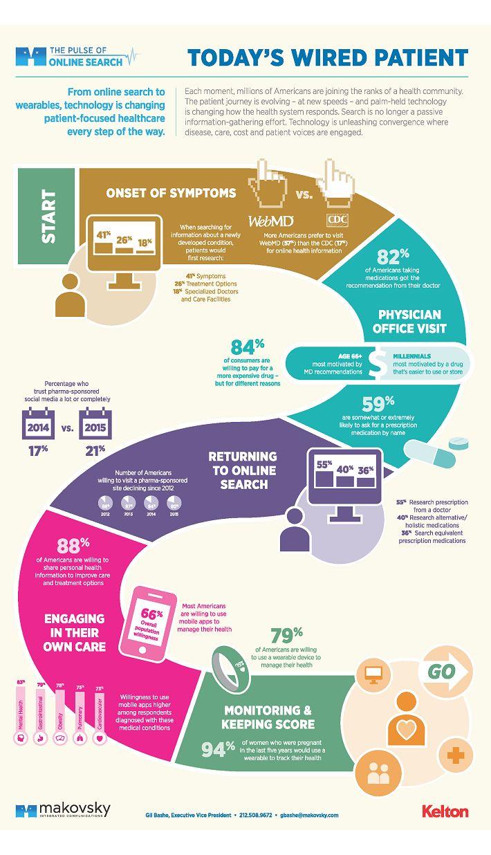 #patient #digitalhealth #infographic