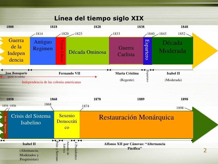 Resultado De Imagen De Historia De España Del Siglo Xix Historia De España Imagenes De Historia Linia Del Tiempo