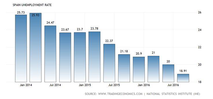 En Espana, la tasa de desempleo es sobre diecinueve percentil en julio de dos mil dieciseis. Aunque esto suele ser un mal numero, esto es bueno para Espana porque el pais tenia una tasa de desempleo del veintidos en julio de dos mil quince.