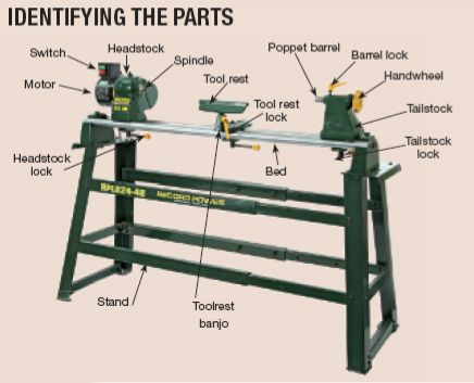 Identifying the parts of a lathe. I use a lathe to create my products at http://pisaticreations.com