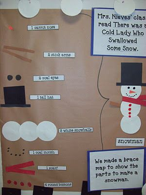 Brace Thinking Map Chalk Talk: A Kindergarten Blog: Snowman Brace Map-There Was An Old Lady Who Swallowed Some Snow