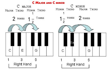 93 best piano chords images on pinterest piano pianos for Best piano house tracks