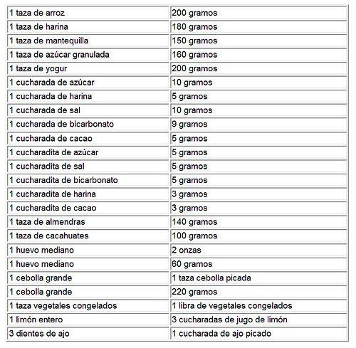 Equivalencias de peso