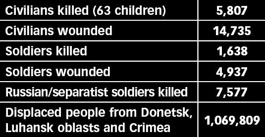Of ukraine the sobering statistics as of the 6th of march 2015